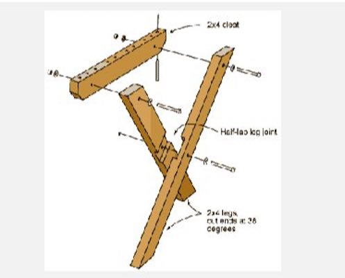 Free plans to build a Classic Picnic Table.
