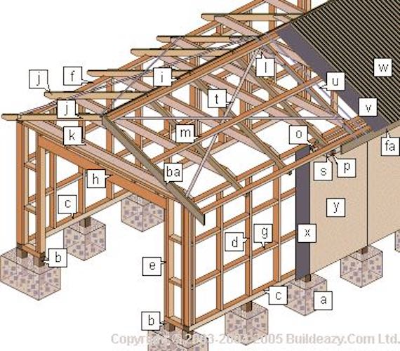 Build A Garage using free plans.