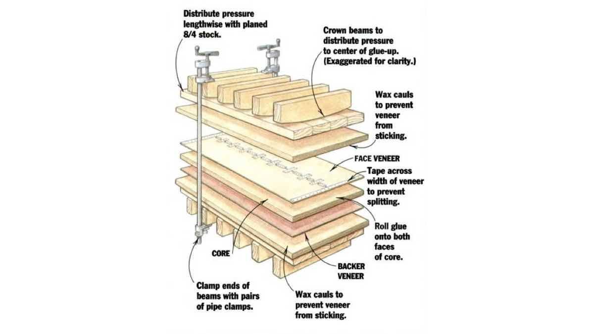 veneers,veneering,clamps,press,workshop,free woodworking plans,projects