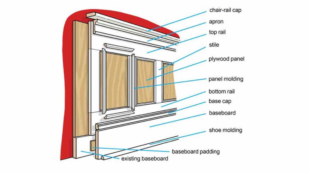 wainscoting,frame and panel,wainscotting,free woodworking plans,projects,do it yourself,woodworkers