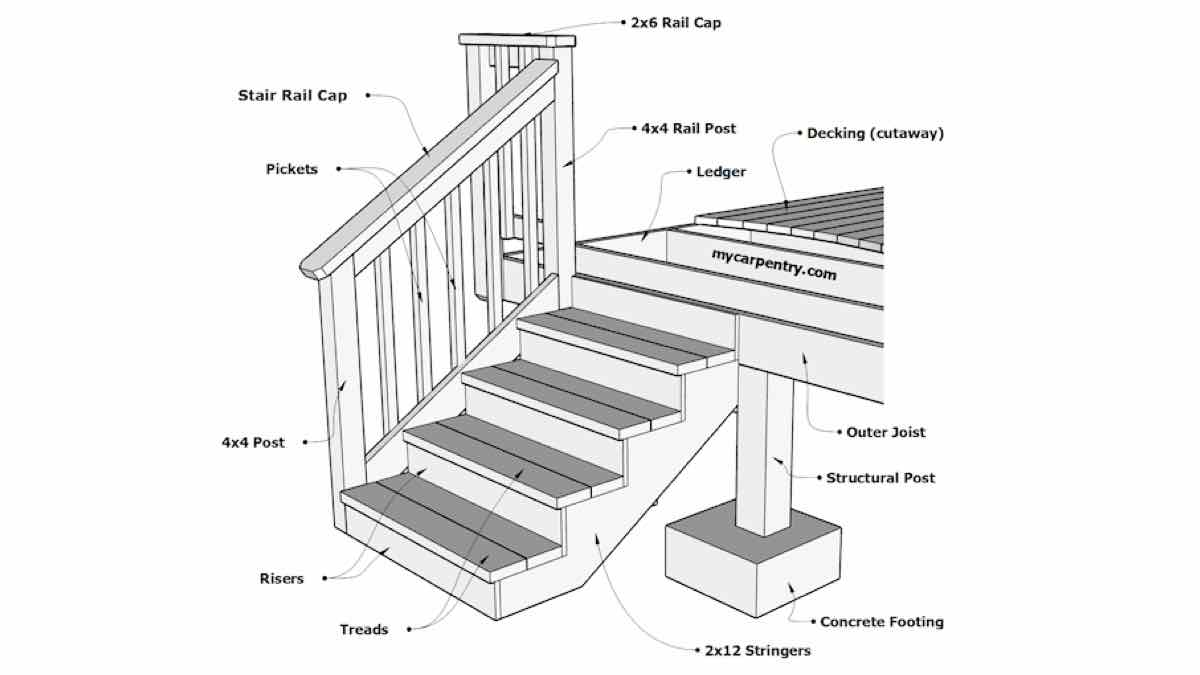 stairs,steps,construction,free woodworking plans,projects,diy