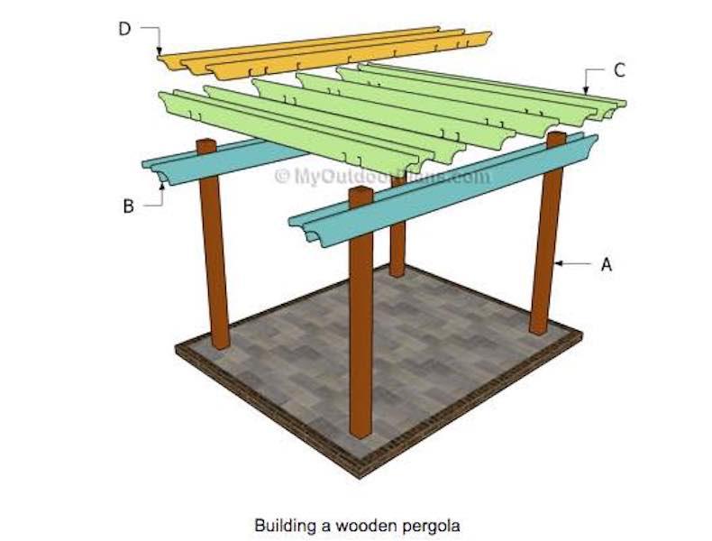 Build this easy Freestanding Pergola using free plans.